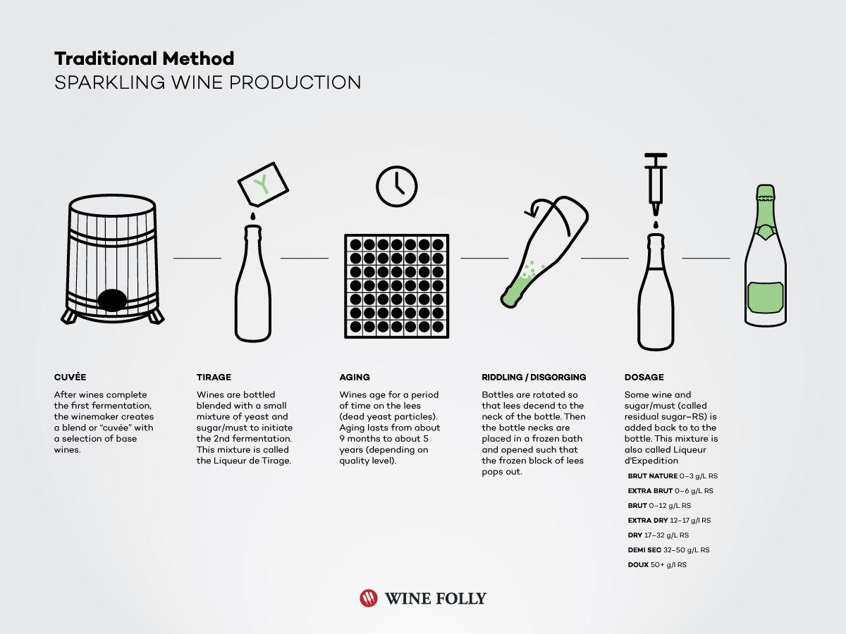 Traditional Method explanation - © Wine Folly