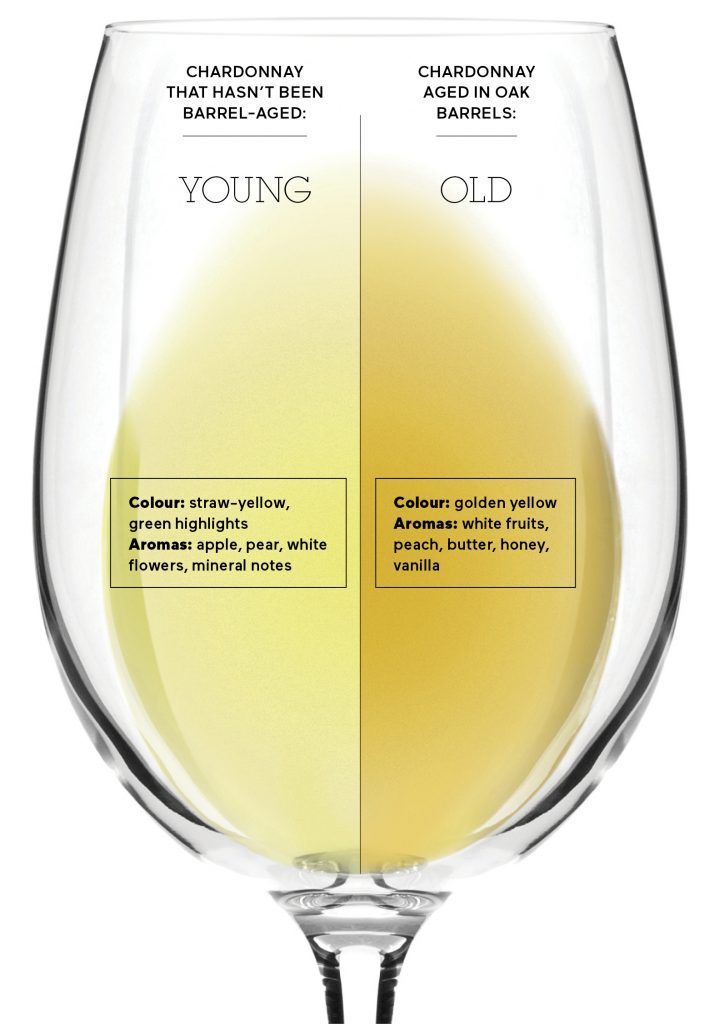 Unoaked vs Oaked Chardonnay - source https://magazine.saq.com/en/useful-tips/shades-of-white/